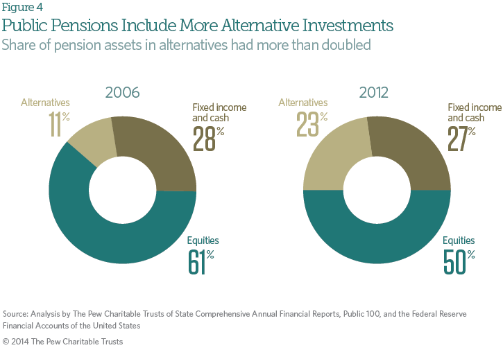 pension_investment_figure_4