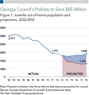 Georgia Council's Policies to Save $85 Million