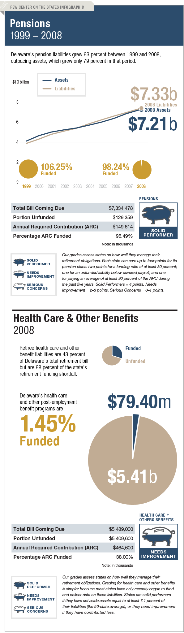The Trillion Dollar Gap Delaware Pension Funding