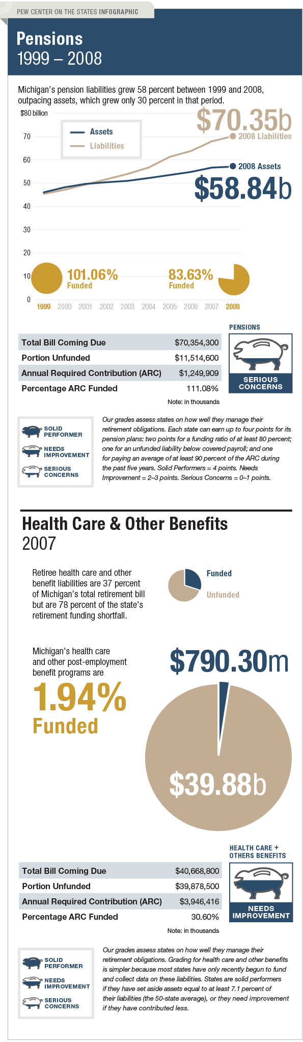 The Trillion Dollar Gap Michigan Pension Funding