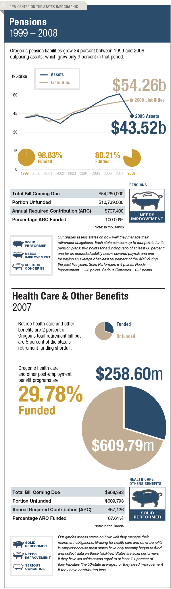 The Trillion Dollar Gap Oregon Pension Funding
