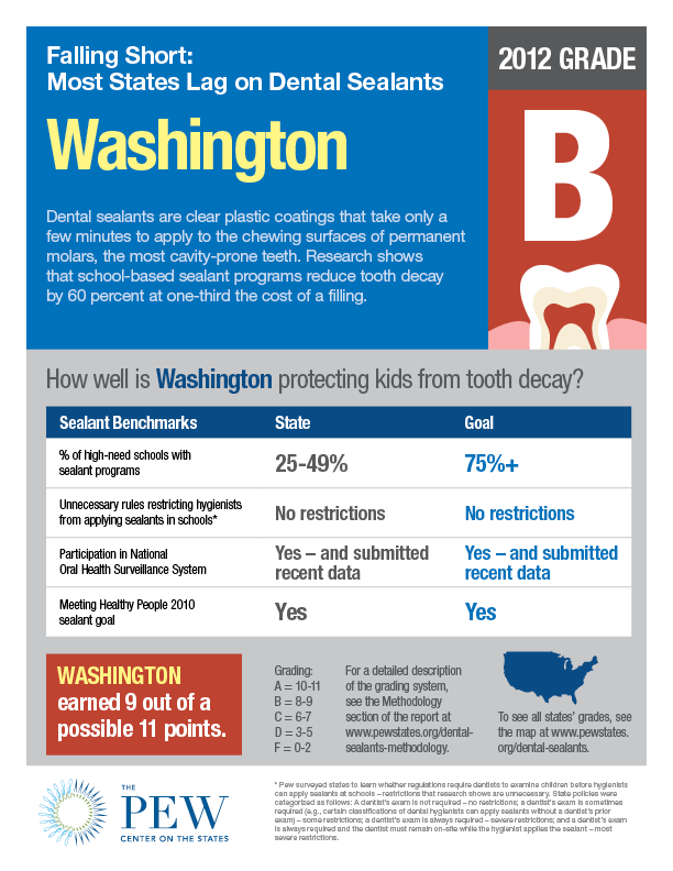 Dental_sealants_factsheet_WA
