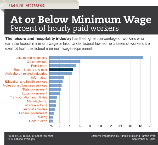 an introduction to the case for a higher minimum wage in the united states The immediate issue with a higher minimum wage, if you're an employer, is the potential for your labor costs to increase it's especially difficult if you're in an industry such as food service.