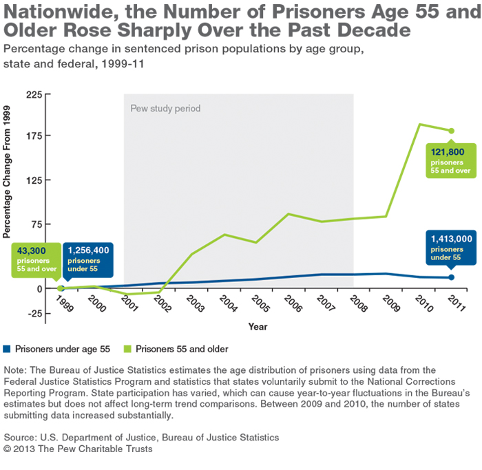 Study Finds Aging Inmates Pushing Up Prison Health Care Costs The