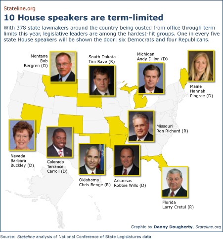 With 378 state lawmakers around the country being ousted from office through term limits this year, legislative leaders are among the hardest-hit groups. One in every five state House speakers will be shown the door: six Democrats and four Republicans.