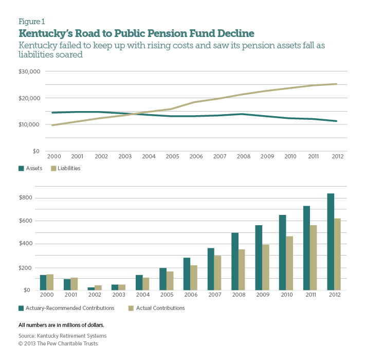 Kentucky's Road to Public Pension Fund Decline