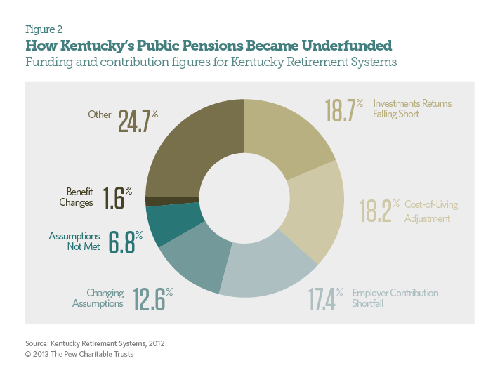 How Kentucky's Public Pension Became Underfunded