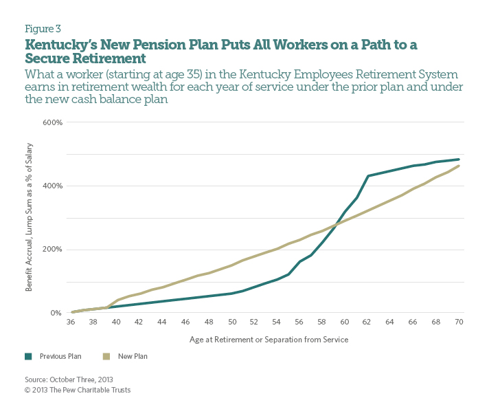 Kentuck'y New Pension Plan Puts All Workers on a Path to a Secure Retirement