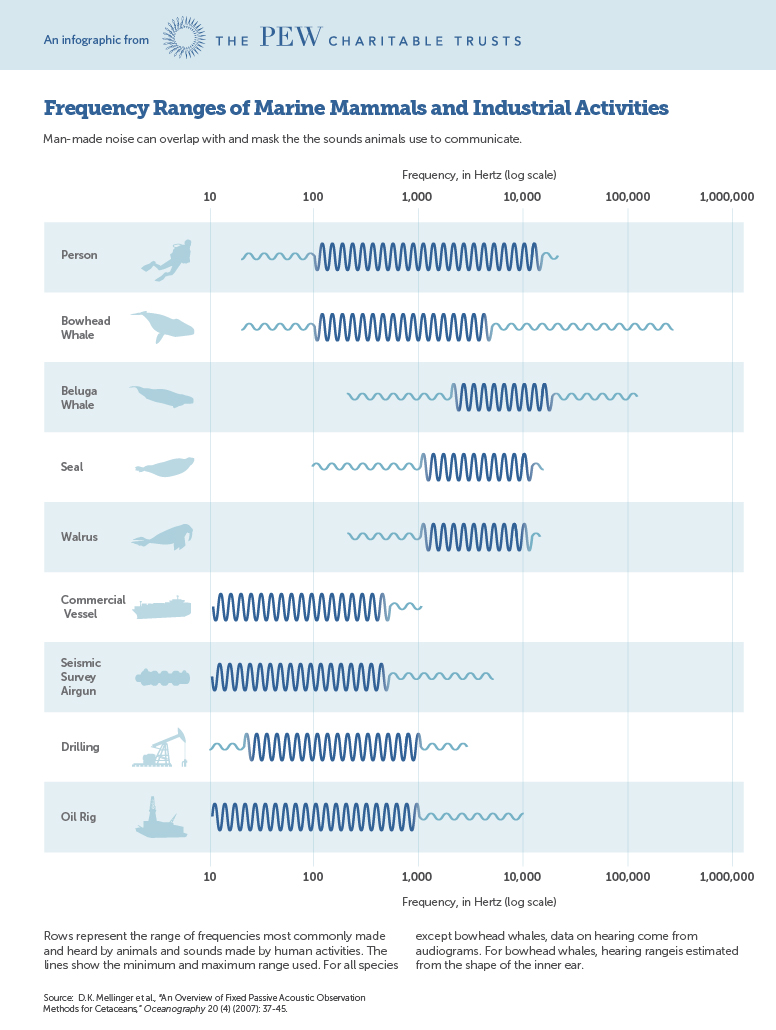 Frequency Ranges of Marine Mammals and Industrial Activities