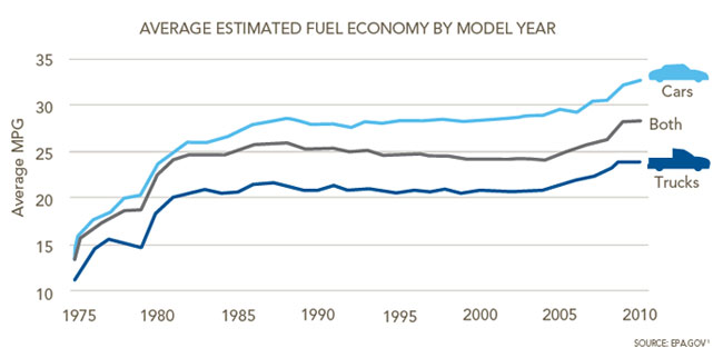 Driving To 54 5 Mpg The History Of Fuel Economy The Pew