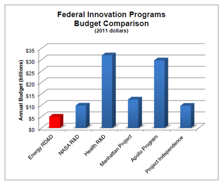 Federal Innovation Programs Budget Comparison