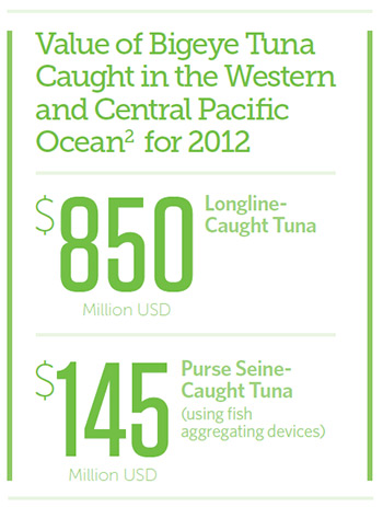 Value of Bigeye Tuna Caught in the Western and Central Pacific Ocean for 2012