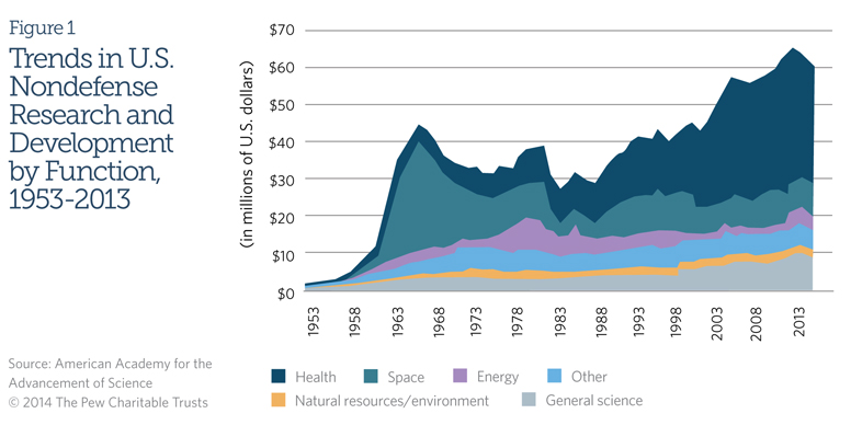 Figure 1: Trends in U.S. Nondefense Research and Development by Function, 1953-2013