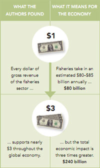 Ocean Science Summary: Marine Fisheries and the World Economy