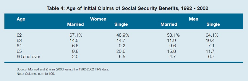 Retirement_security_for_Women_table4
