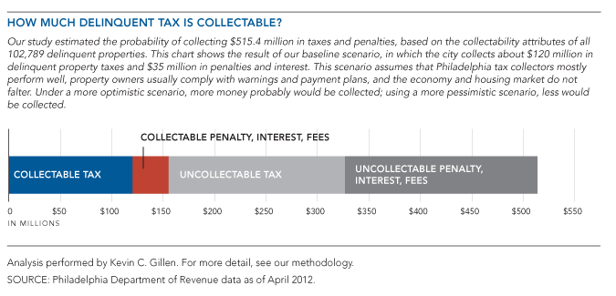 How Much Delinquent Tax is Collectable?