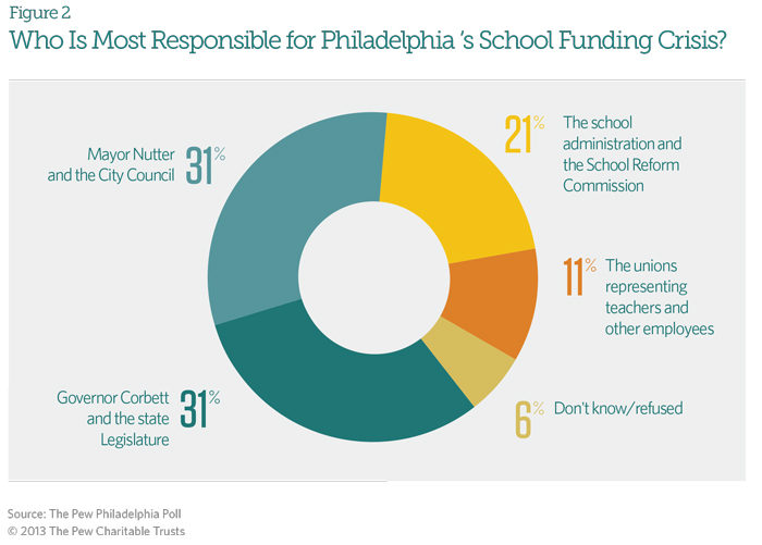 Who is Most Responsible for Philadelphia's School Funding Crisis'