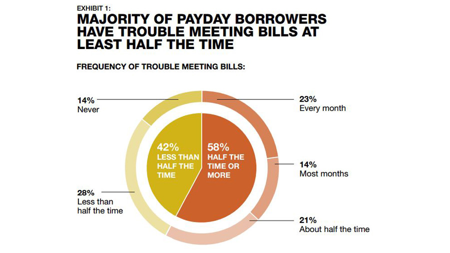 payday advance borrowing products which usually work together with chime