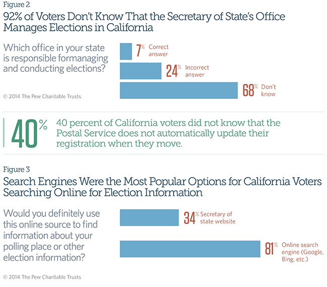 What Californians Think About Voting | The Pew Charitable Trusts