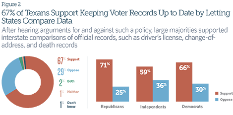 67% of Texans Support Keeping Voter Records Up to Date by Letting States Compare Data