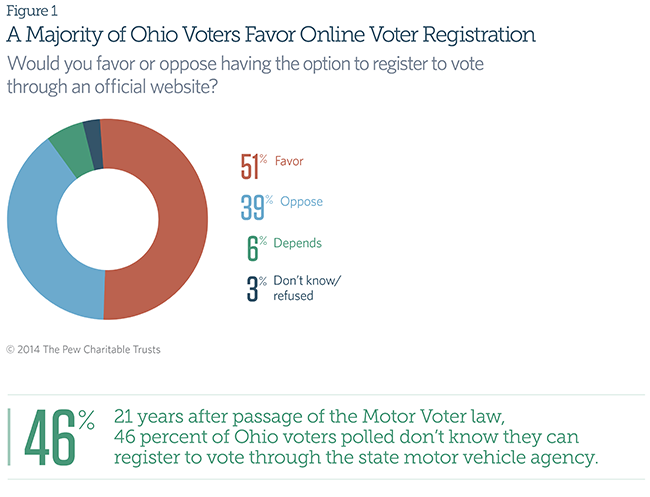 A Majority of Ohio Voters Favor Online Voter Registration