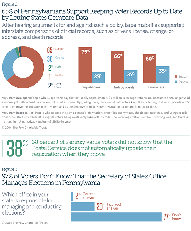 65% of Pennsylvanians Support Keeping Voter Records Up to Date by Letting States Compare Data