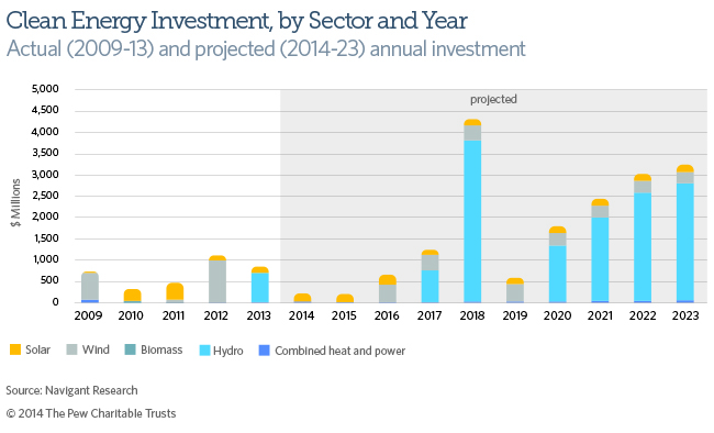 Clean Energy Investment in PA, by Sector and Year