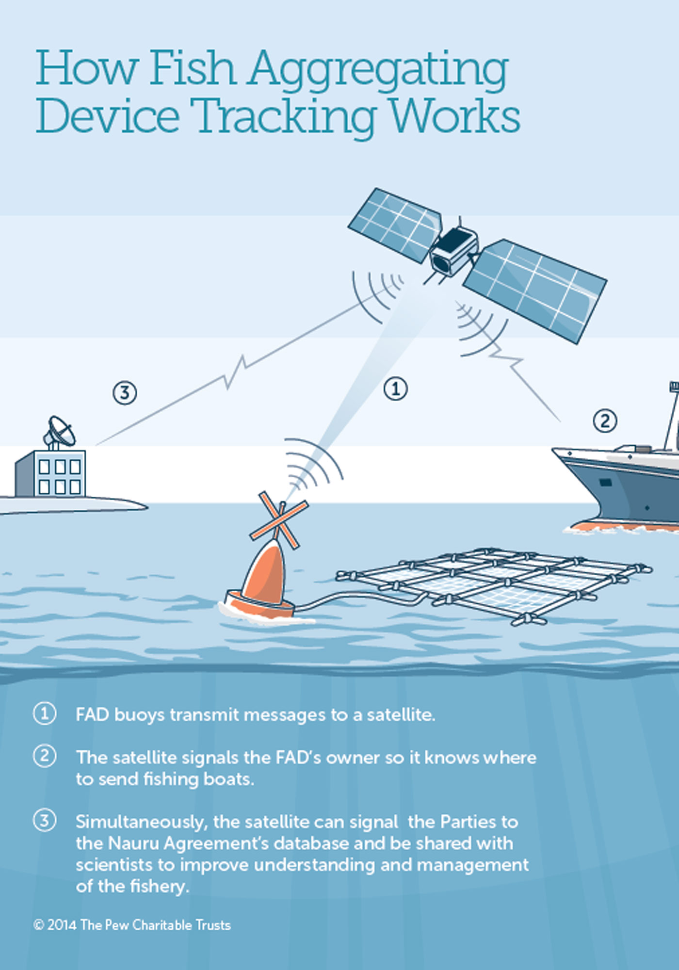 Electronic Tracking Of Fish Aggregating Devices The Pew
