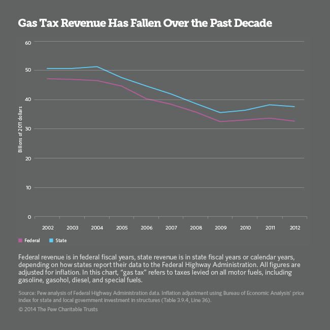 Gas Tax Revenue Falling Graph