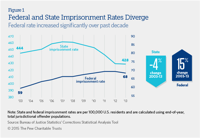 States Are Prioritizing Prisons Over >> Growth In Federal Prison System Exceeds States The Pew Charitable