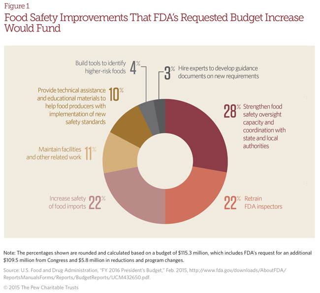 Food Safety Improvements That FDA's Requested Budget Increase Would Fund