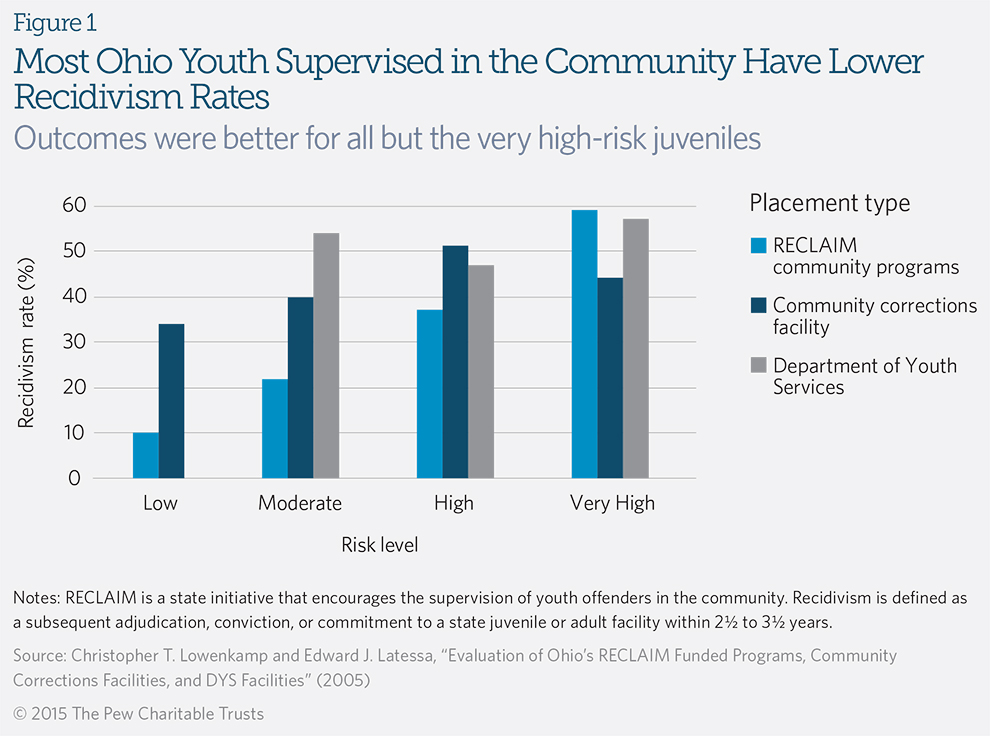 Most Ohio Youth Supervised in the Community Have Lower Recidivism Rates