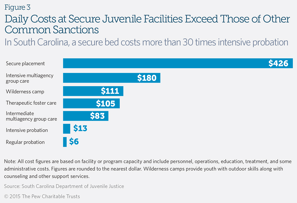Daily Costs at Secure Juvenile Facilities Exceed Those of Other Common Sanctions