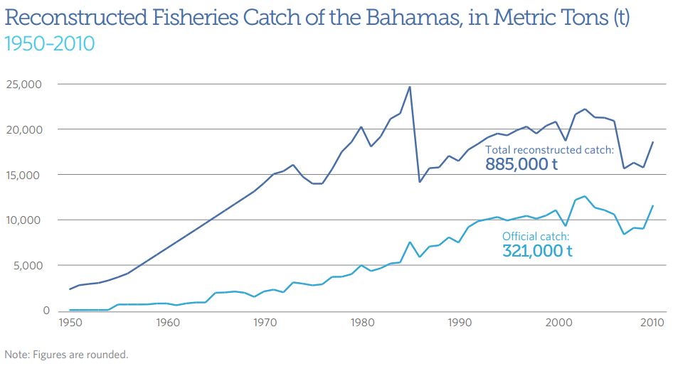 Reconstructed Fisheries Catch of the Bahamas, in Metric Tons