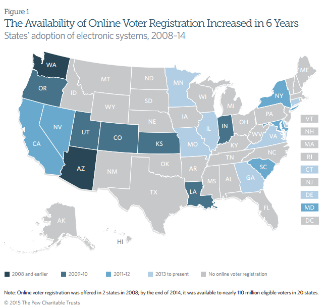 The Availability of Online Voter Registration Increased in 6 Years