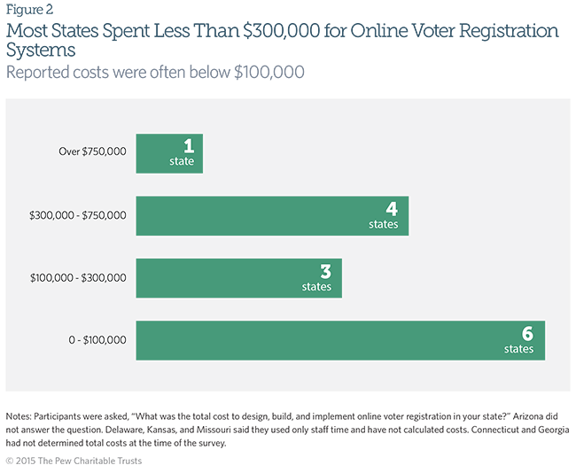 Most States Spent Less Than $300,000 for Online Voter Registration Systems