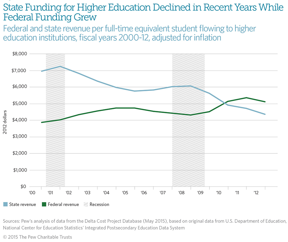 Had Enough Of Federal Underfunding Of >> Federal And State Funding Of Higher Education The Pew Charitable