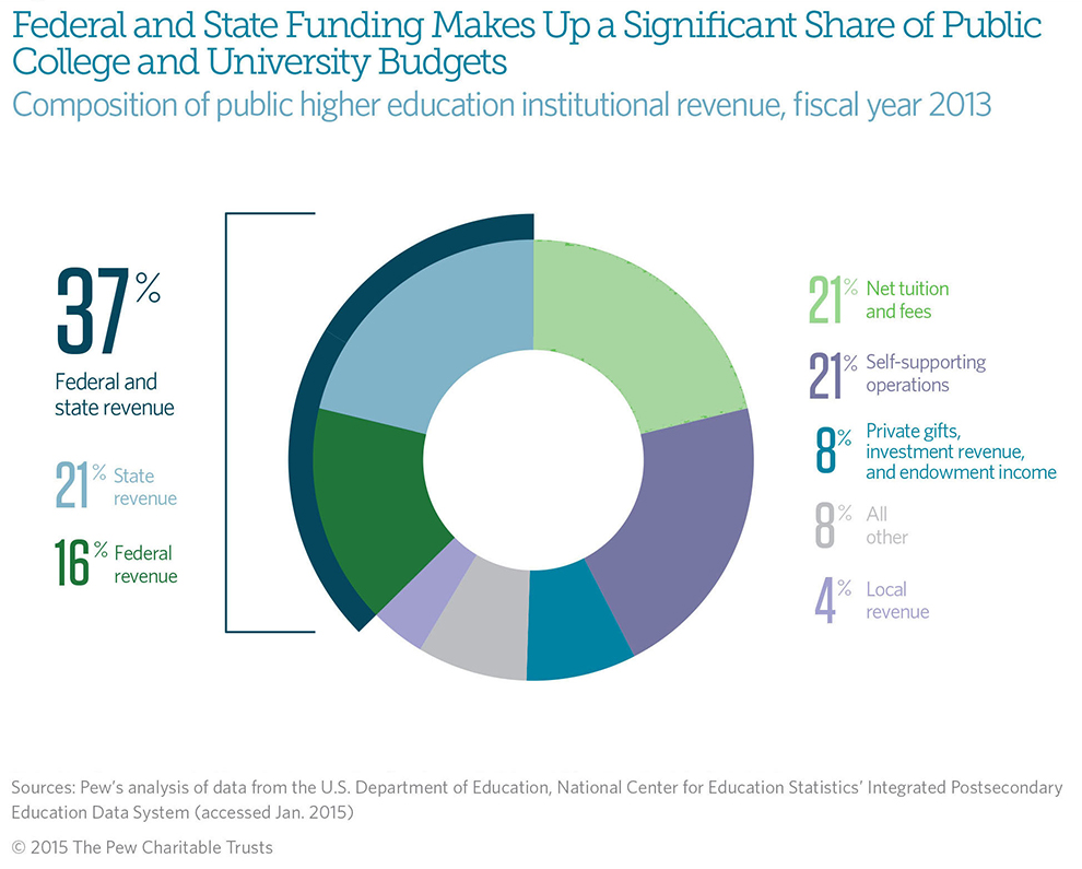 federal and state funding of higher education the pew charitable