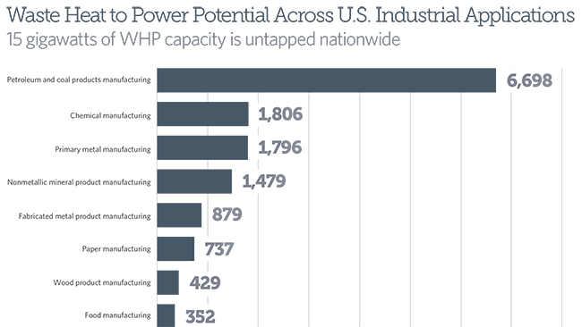 Waste Heat to Power Potential Across U.S. Industrial Applications