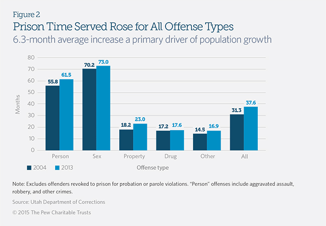 Utah's 2015 Criminal Justice Reforms | The Pew Charitable Trusts