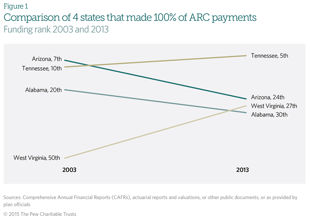 Comparison of 4 states that made 100% of ARC payments