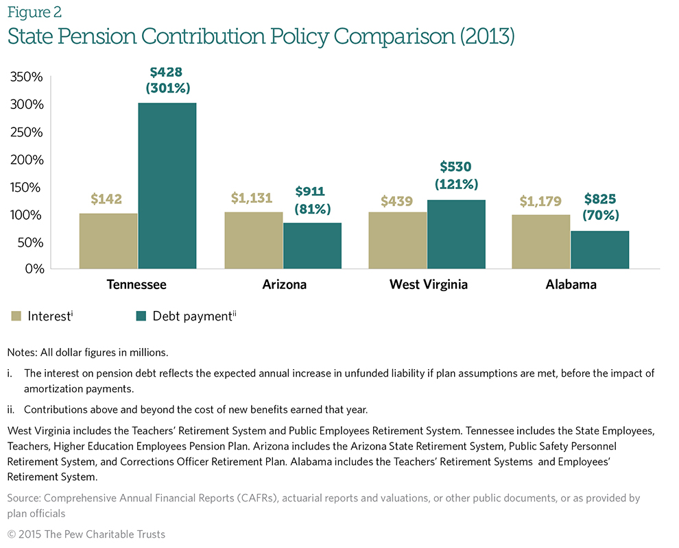 From what year is the funded pension 13