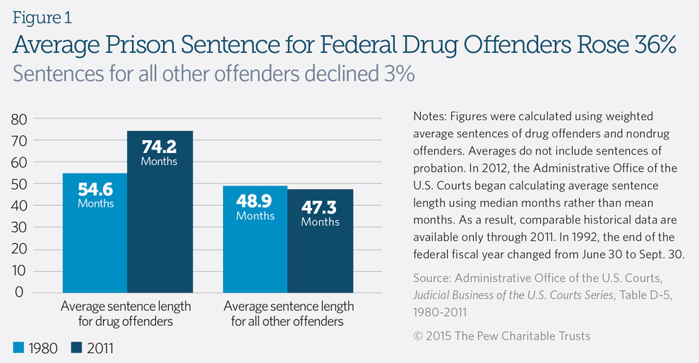 Federal Drug Sentencing Laws Bring High Cost, Low Return