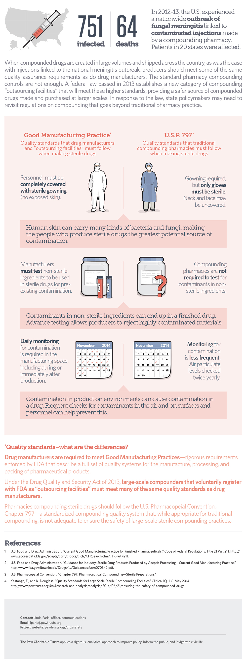 Pharmaceutical Compounding infographic