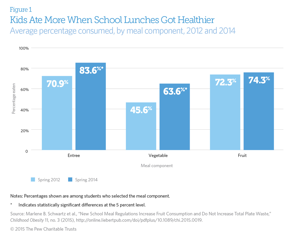 Healthy School Lunches Can Reduce Childhood Obesity And Diabetes  How School Meals And Snacks Can Help