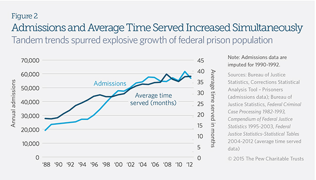 Prison Time Surges for Federal Inmates | The Pew Charitable Trusts