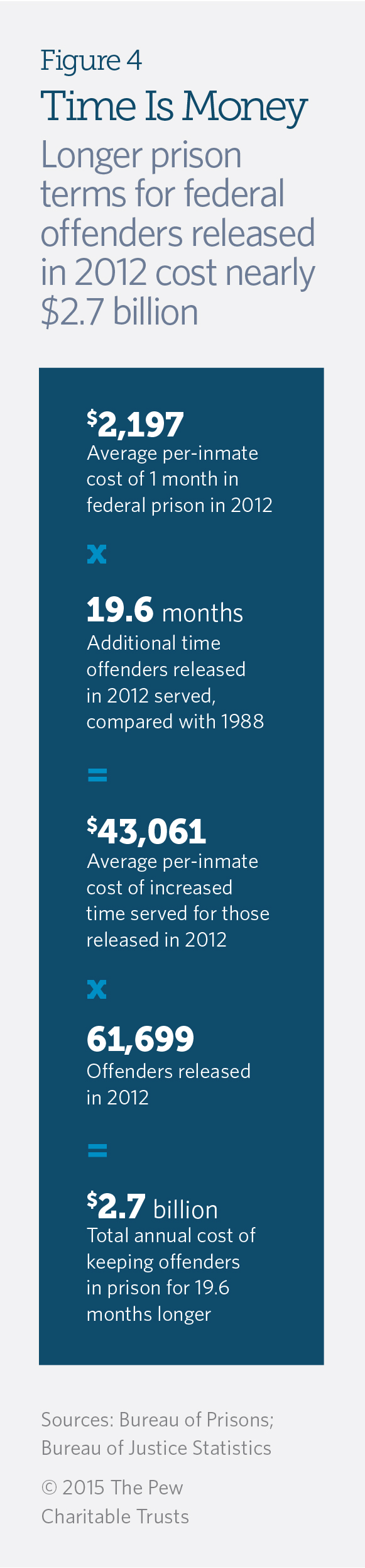 Prison Time Surges for Federal Inmates | The Pew Charitable