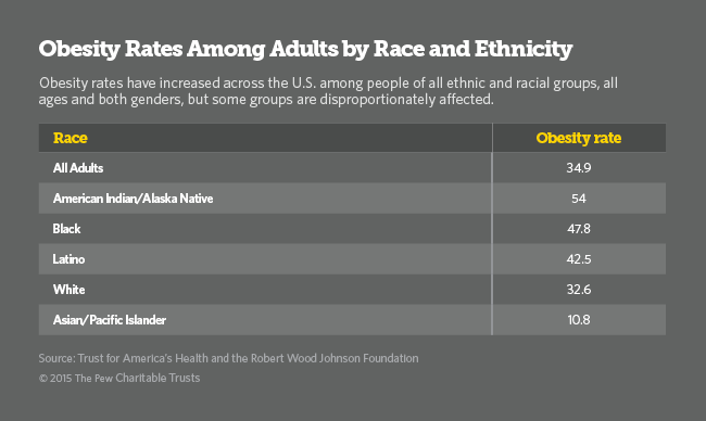 Obesity Table by Race and Ethnicity