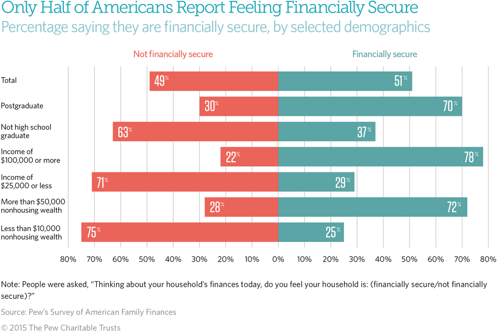 Many families need stronger financial footing