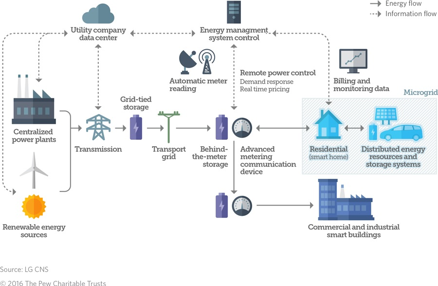 The Smart Grid  How Energy Technology Is Evolving   The